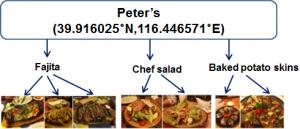 Datasets luis herranz dishes a restaurant oriented food dataset forumfinder Images
