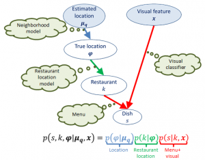 Restaurant context model