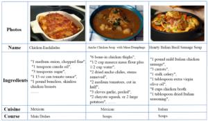 Datasets luis herranz yummly 28k a multimodal recipe dataset forumfinder Images